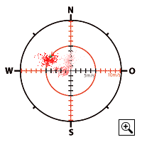 Windrichtung und Windstärke über die Zeit